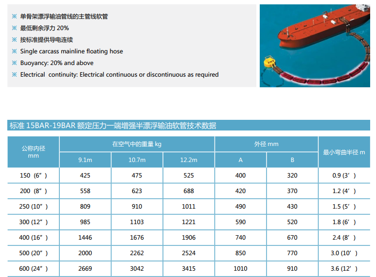 Rubber Dredge Hose Discharge Application, Floating and Non-Floating for Oil,Submarine,Dredging-HOHN