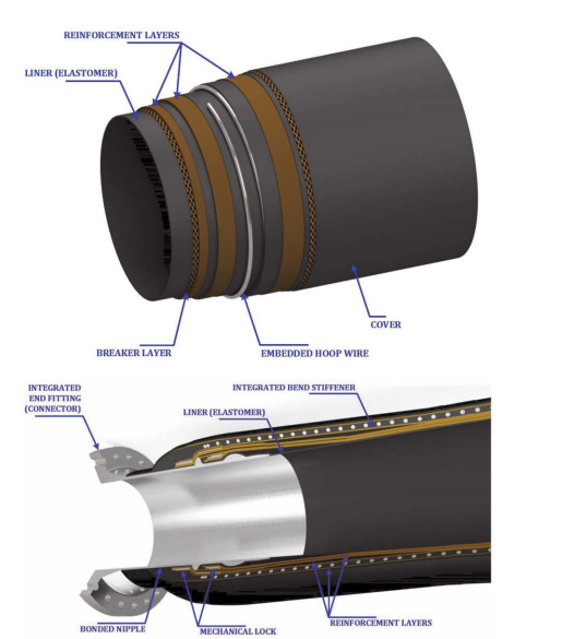 Cryogenic Bonded Hose for LNG offshore transfer applications.